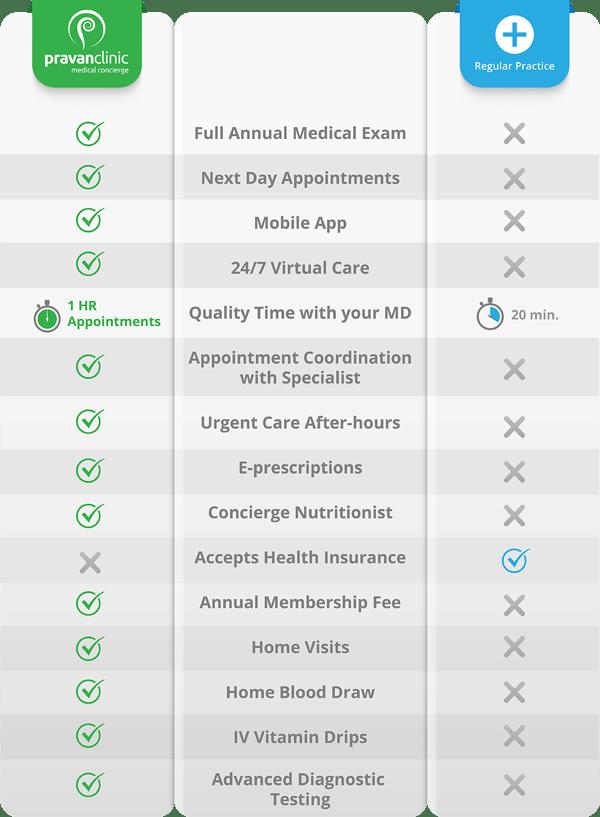 PH_ services_comparison_chart02